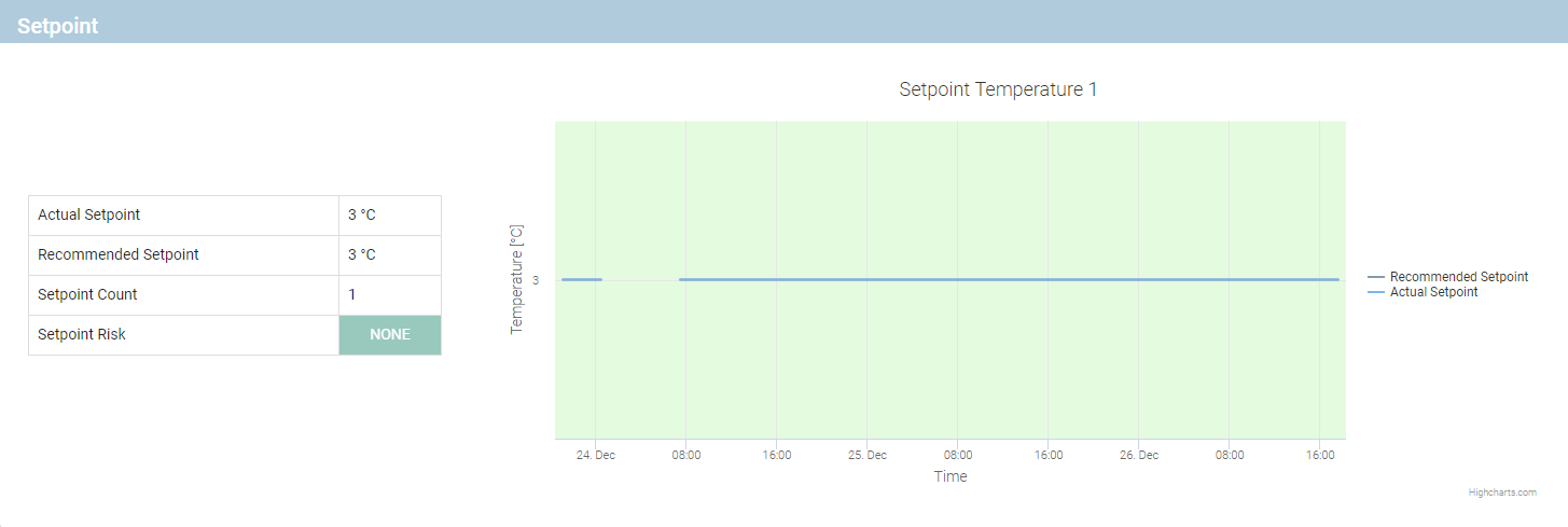 Setpoint Analysis