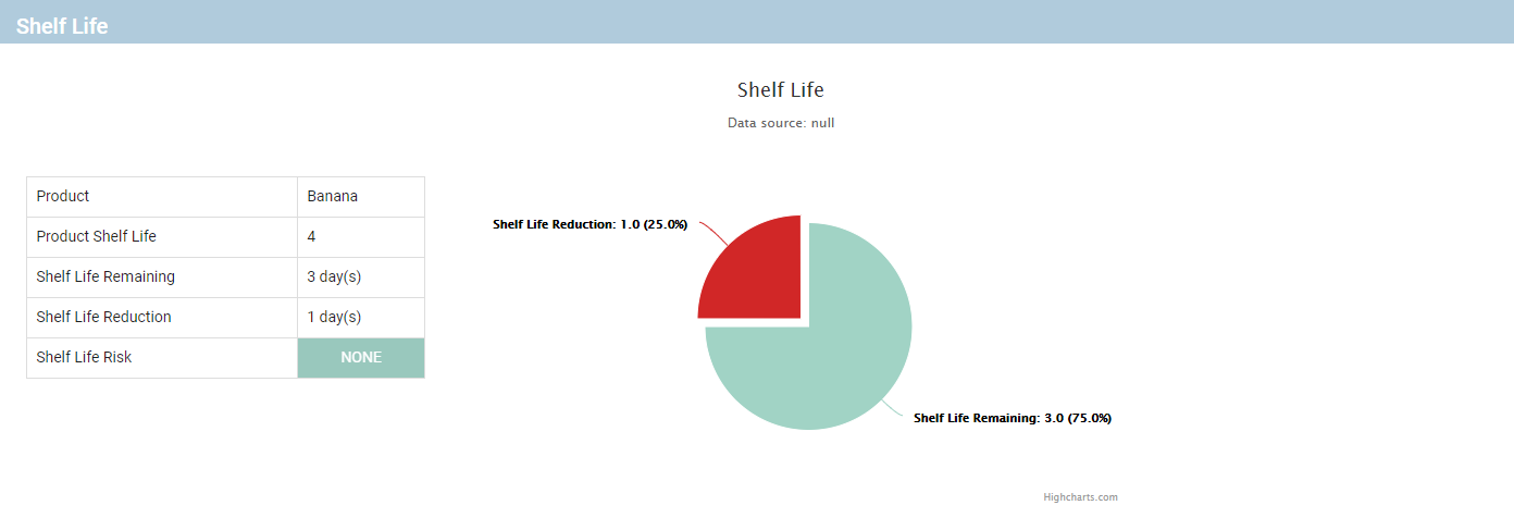Shelf Life Analysis